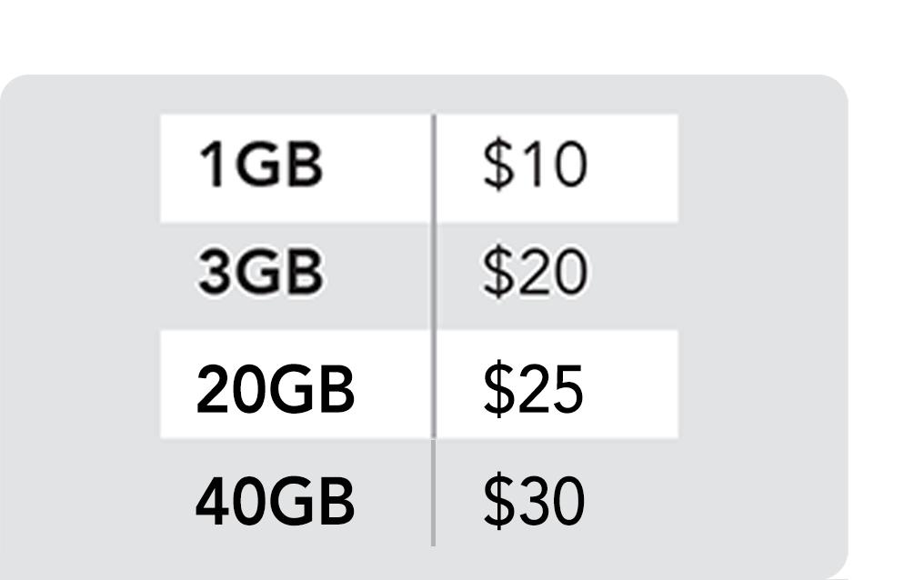 Prepaid Data Plans