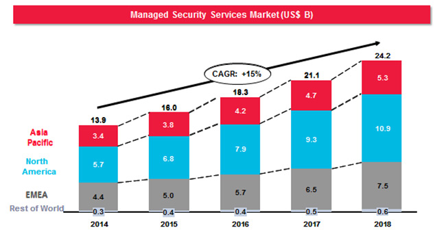 global unified threat management market 2014 2018 The global unified threat management market research report displays the market size, share, status, production, cost analysis, and market value with the forecast period 2018-2023 besides, upstream raw materials, downstream demand analysis, consumption volume, and the market share by segments and sub-segments have also been mentioned.