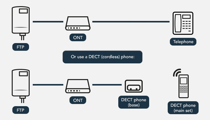 Your Home Digital Line Will Be Connected To The Optical Network Terminal Ont Which Is Ftp You Can Also Use A Enhanced Cordless