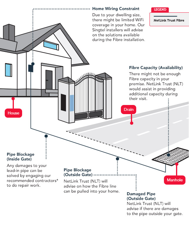 fibre broadband plan and installation singtel residential wiring guide how is the fibre cable installed to my home?